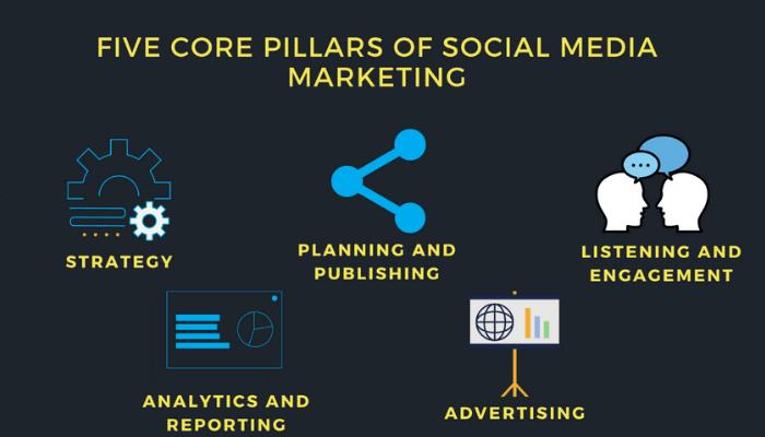 five core pillars of social media marketing