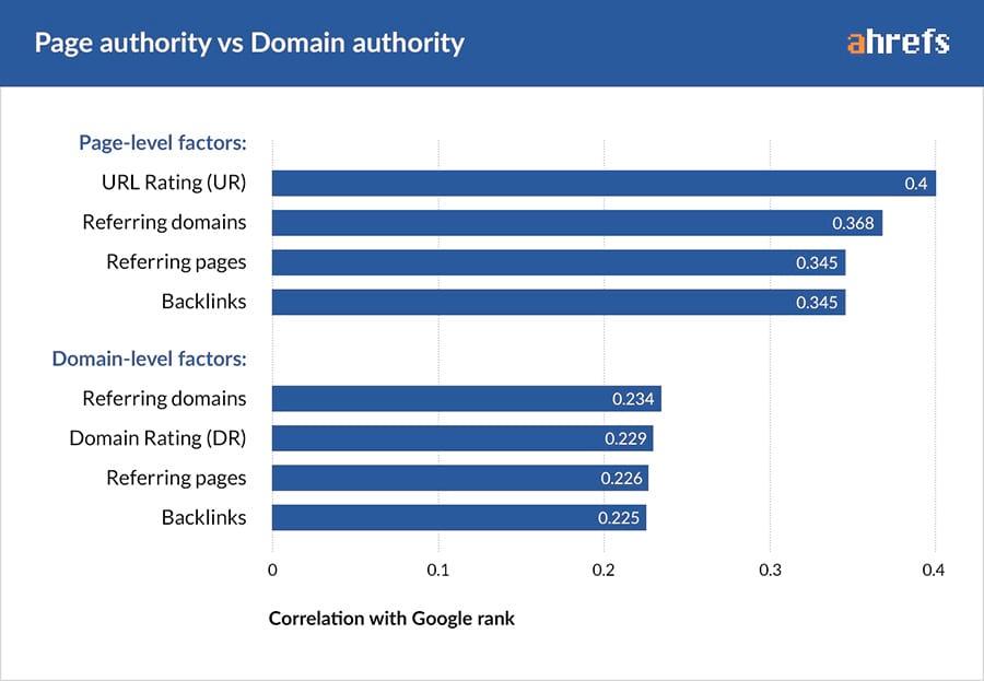 05-page-authority-VS-domain-authority