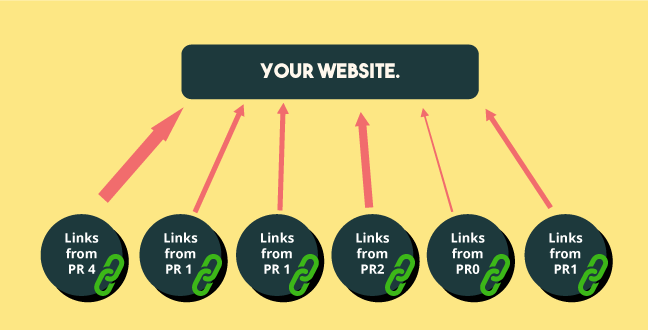 Backlinks-And-PageRank